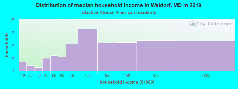 Waldorf household income for Black householders
