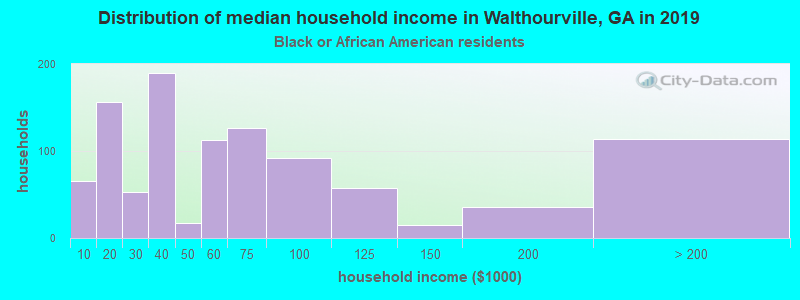 Walthourville household income for Black householders