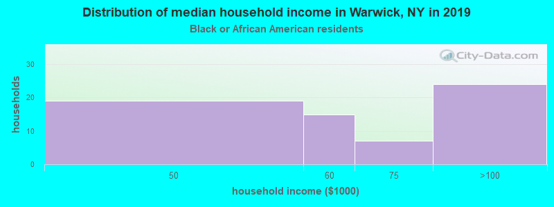 Warwick household income for Black householders