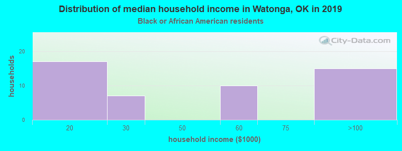 Watonga household income for Black householders