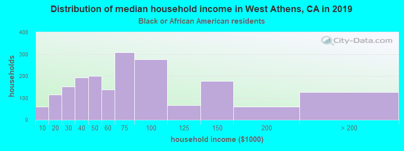 West Athens household income for Black householders