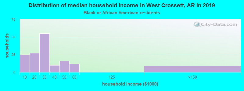 West Crossett household income for Black householders