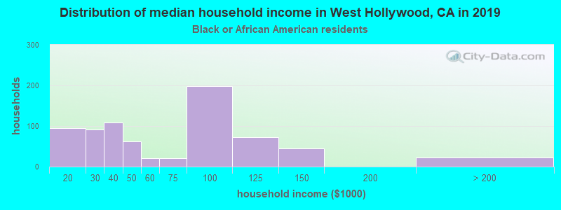 West Hollywood household income for Black householders