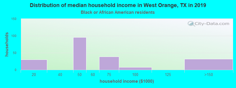 West Orange household income for Black householders