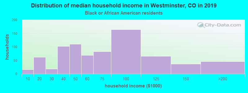 Westminster household income for Black householders