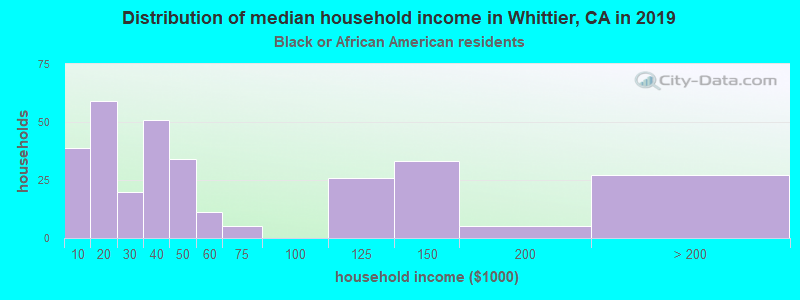 Whittier household income for Black householders