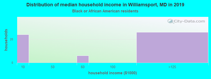 Williamsport household income for Black householders