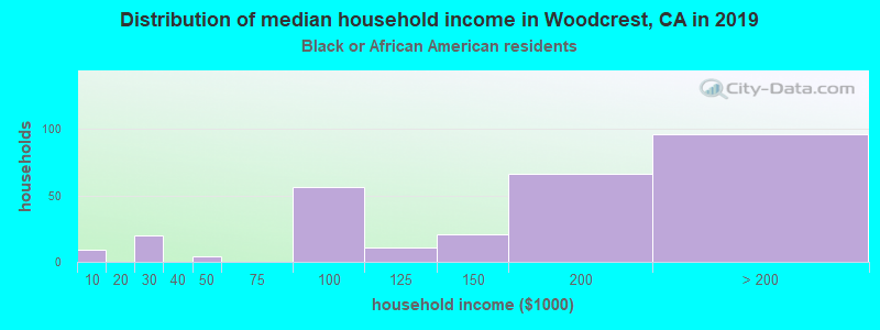 Woodcrest household income for Black householders