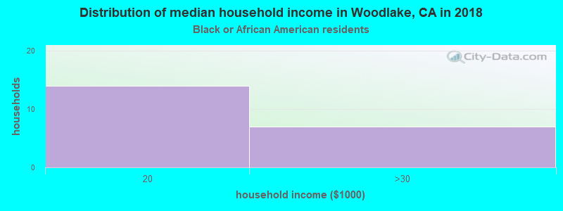 Woodlake household income for Black householders