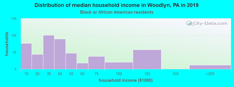 Woodlyn household income for Black householders