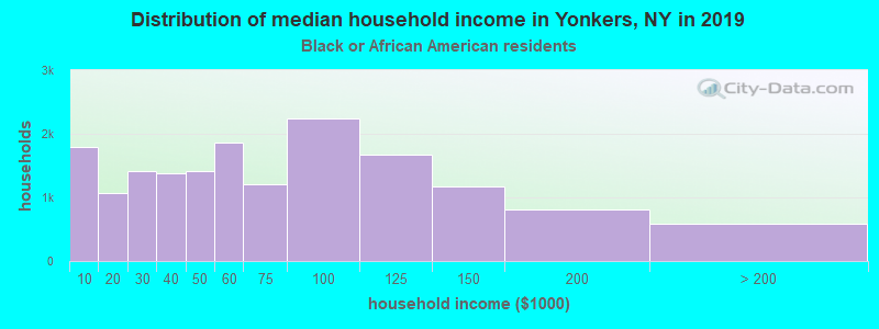 Yonkers household income for Black householders