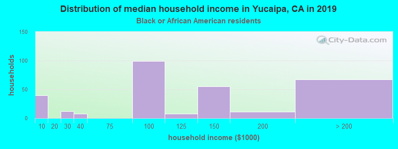 Yucaipa household income for Black householders