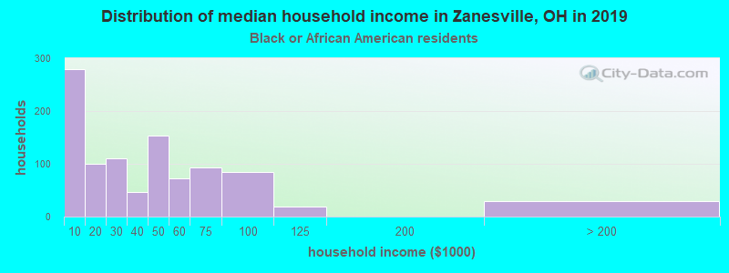 Zanesville household income for Black householders