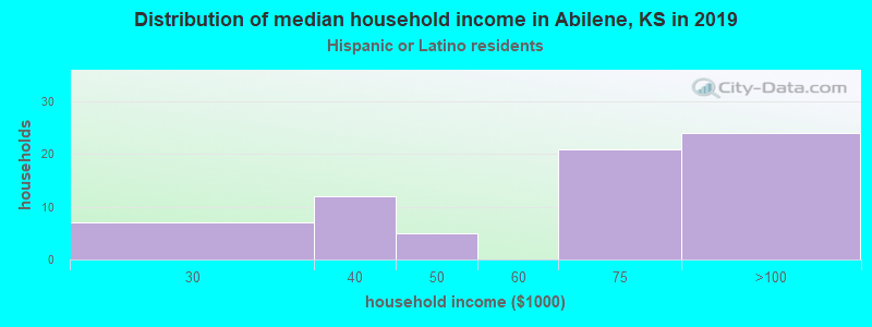 Abilene household income for Hispanic or Latino race householders