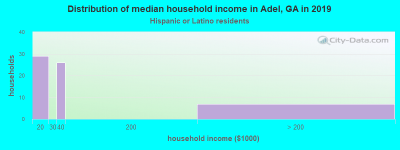 Adel household income for Hispanic or Latino race householders