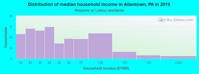 Allentown household income for Hispanic or Latino race householders