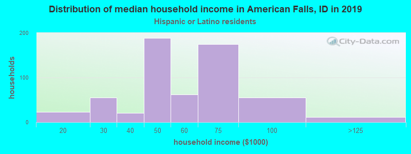 American Falls household income for Hispanic or Latino race householders