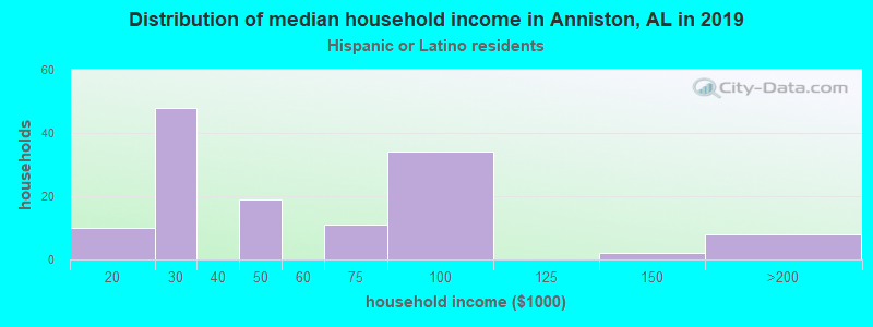 Anniston household income for Hispanic or Latino race householders