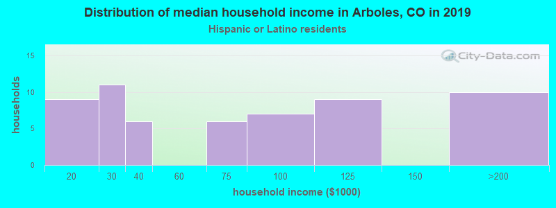 Arboles household income for Hispanic or Latino race householders