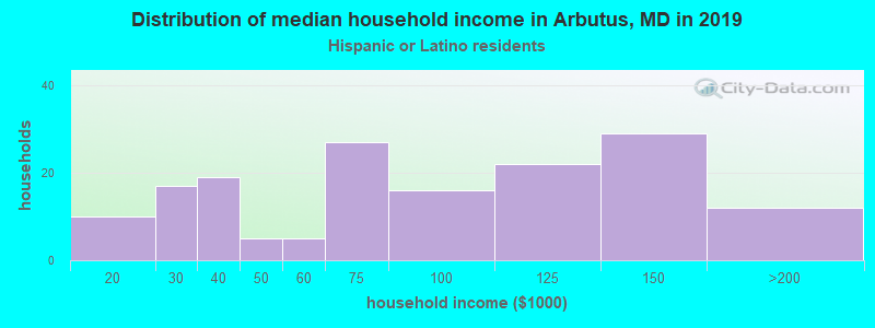 Arbutus household income for Hispanic or Latino race householders