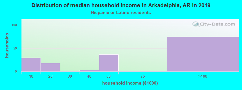 Arkadelphia household income for Hispanic or Latino race householders