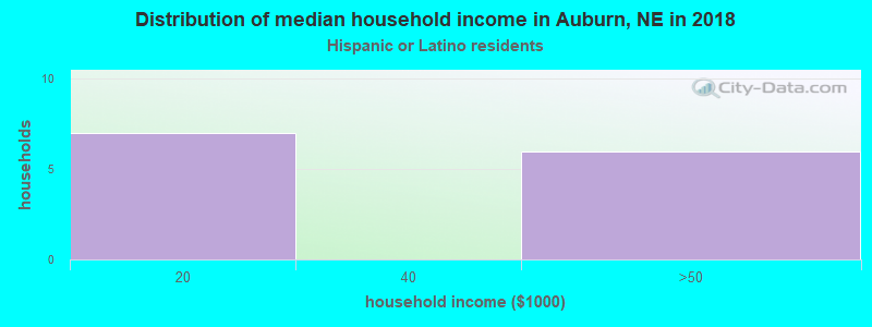 Auburn household income for Hispanic or Latino race householders
