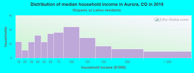 Aurora household income for Hispanic or Latino race householders