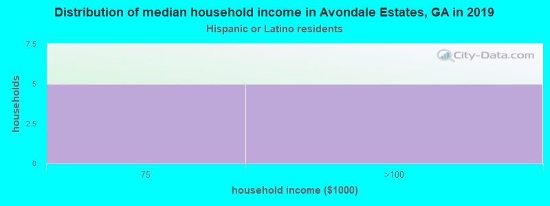 Avondale Estates household income for Hispanic or Latino race householders