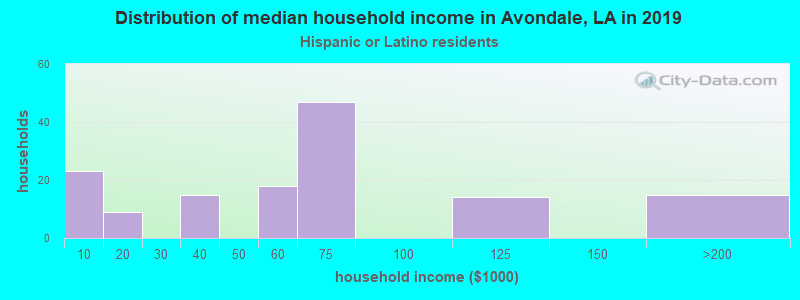 Avondale household income for Hispanic or Latino race householders