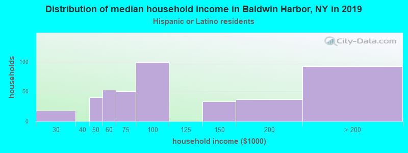 Baldwin Harbor household income for Hispanic or Latino race householders