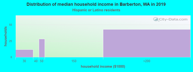 Barberton household income for Hispanic or Latino race householders
