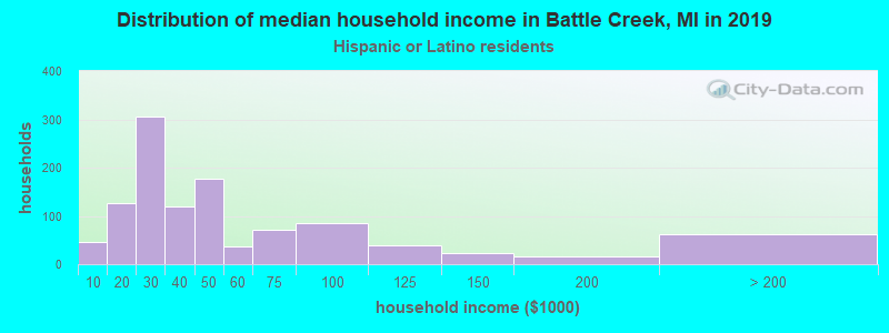 Battle Creek household income for Hispanic or Latino race householders