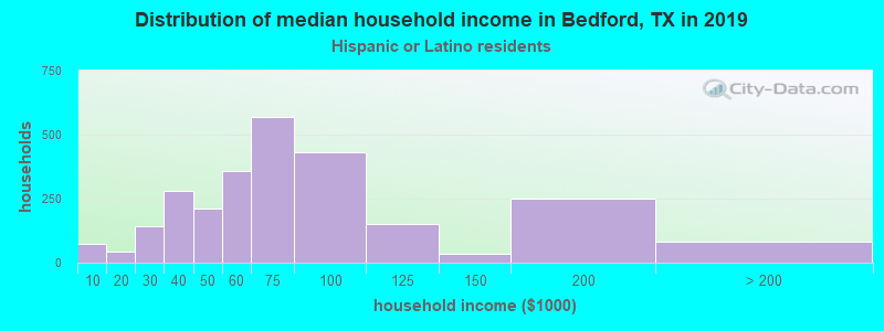 Bedford household income for Hispanic or Latino race householders