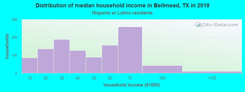 Bellmead household income for Hispanic or Latino race householders