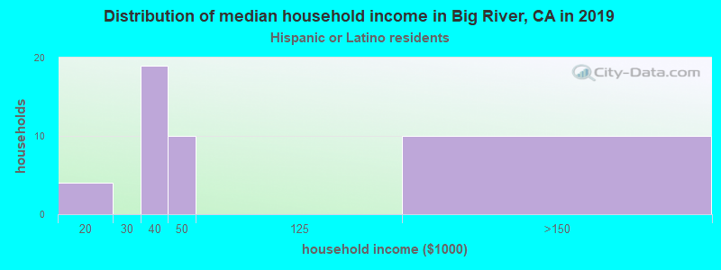 Big River household income for Hispanic or Latino race householders