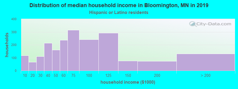 Bloomington household income for Hispanic or Latino race householders