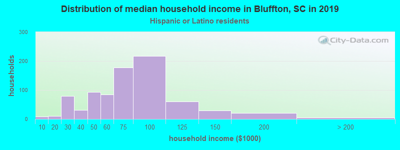 Bluffton household income for Hispanic or Latino race householders