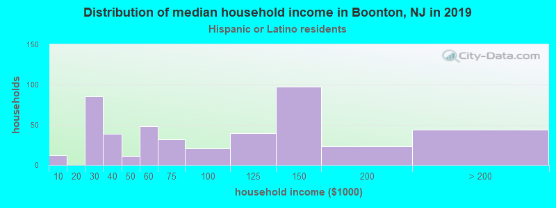 Boonton household income for Hispanic or Latino race householders