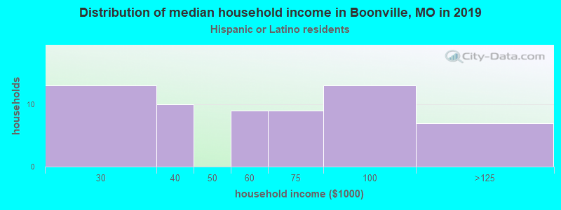 Boonville household income for Hispanic or Latino race householders