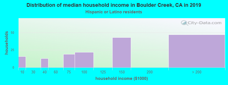 Boulder Creek household income for Hispanic or Latino race householders