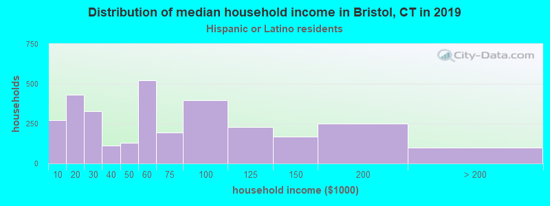 Bristol household income for Hispanic or Latino race householders