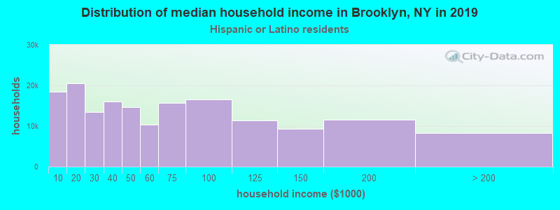 Distribution of median household income in Brooklyn, NY in 2017