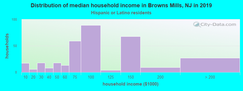 Browns Mills household income for Hispanic or Latino race householders