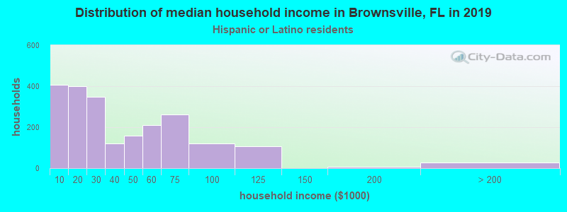 Brownsville household income for Hispanic or Latino race householders