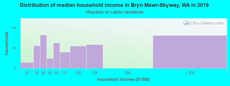 Bryn Mawr-Skyway household income for Hispanic or Latino race householders