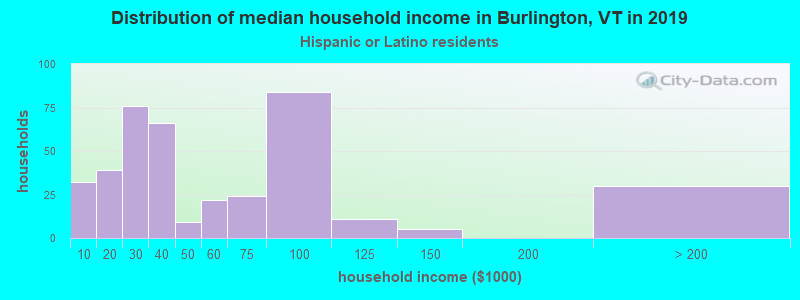 Burlington household income for Hispanic or Latino race householders