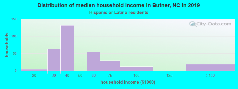 Butner household income for Hispanic or Latino race householders