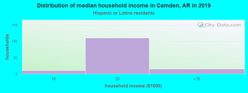 Camden household income for Hispanic or Latino race householders