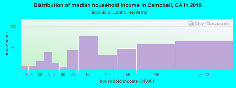 Campbell household income for Hispanic or Latino race householders