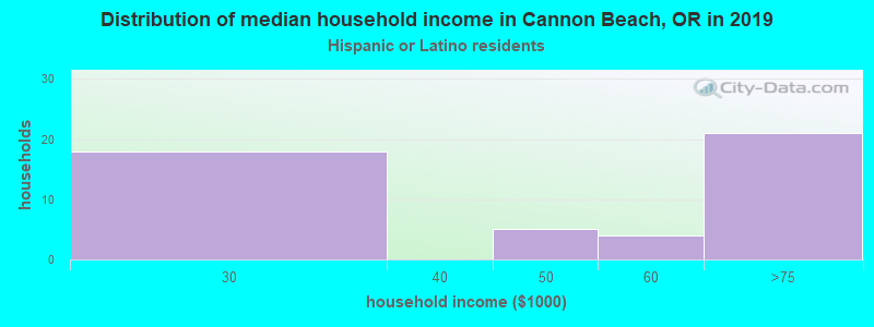 Cannon Beach household income for Hispanic or Latino race householders
